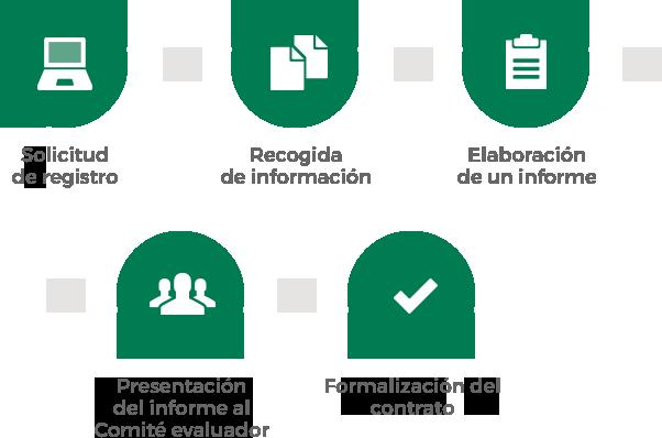 Proceso de certificación para que tu empresa consiga el sello distintivo  Ethsi 2b518c2b66fd
